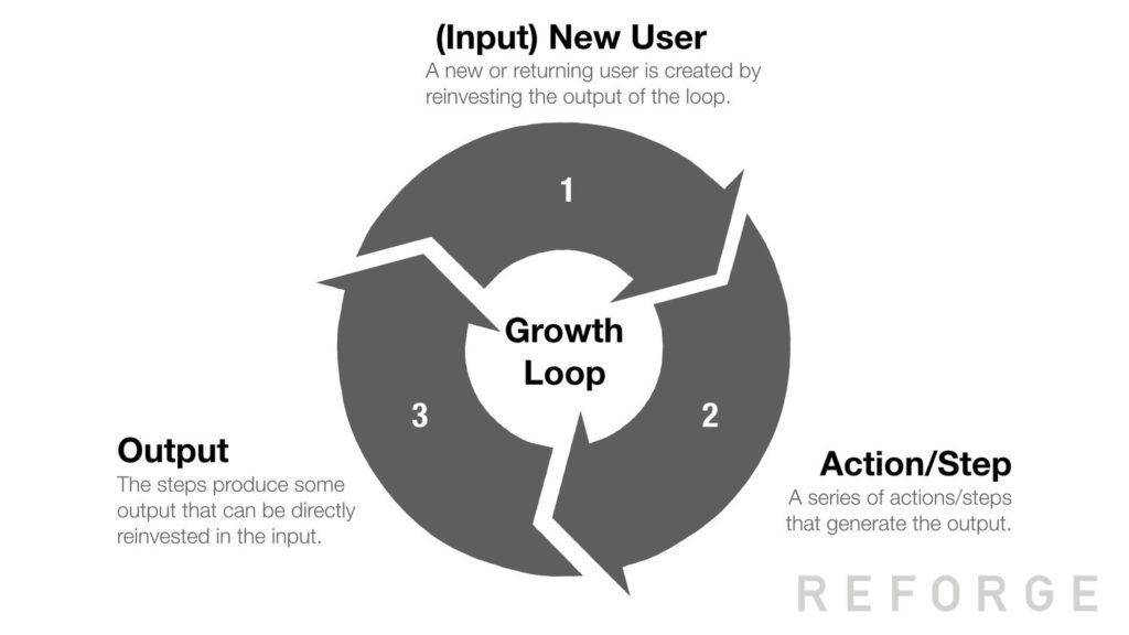 Growth-loop