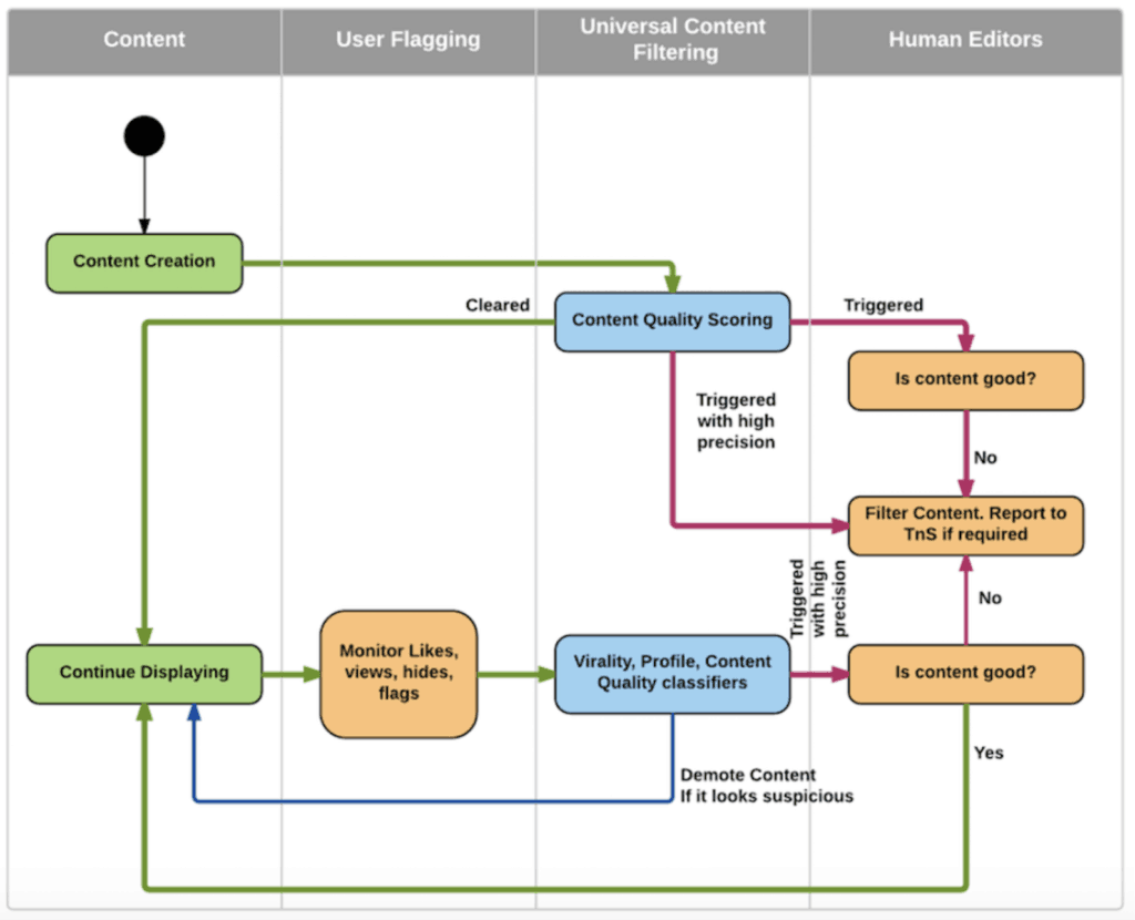 Infografia-algoritmo-linkedIn