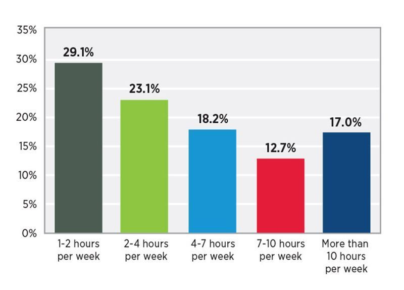 consumo-global-video-horas