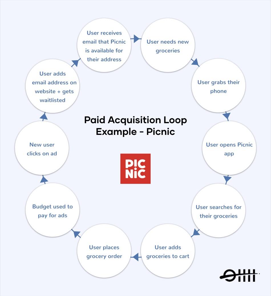 growth-loop-paid