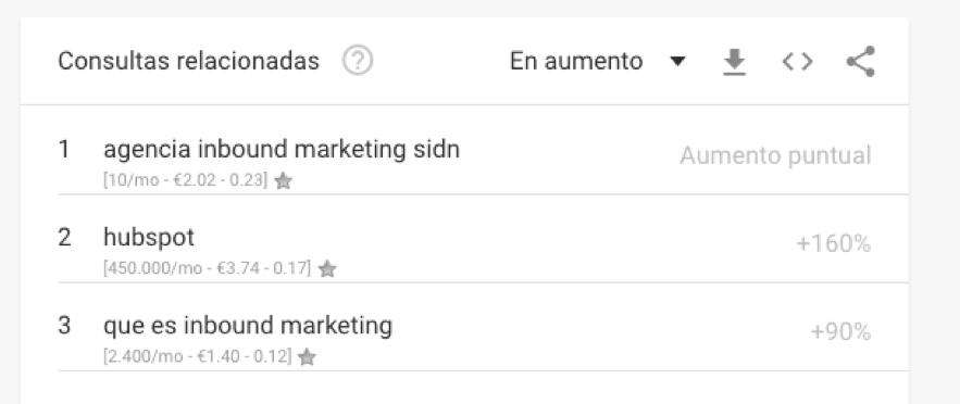 inbound-marketing-consultas-relacionadas