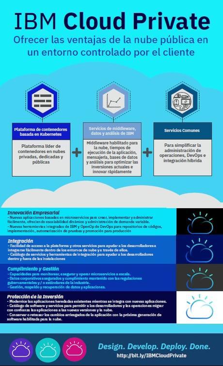 infografia-IBM