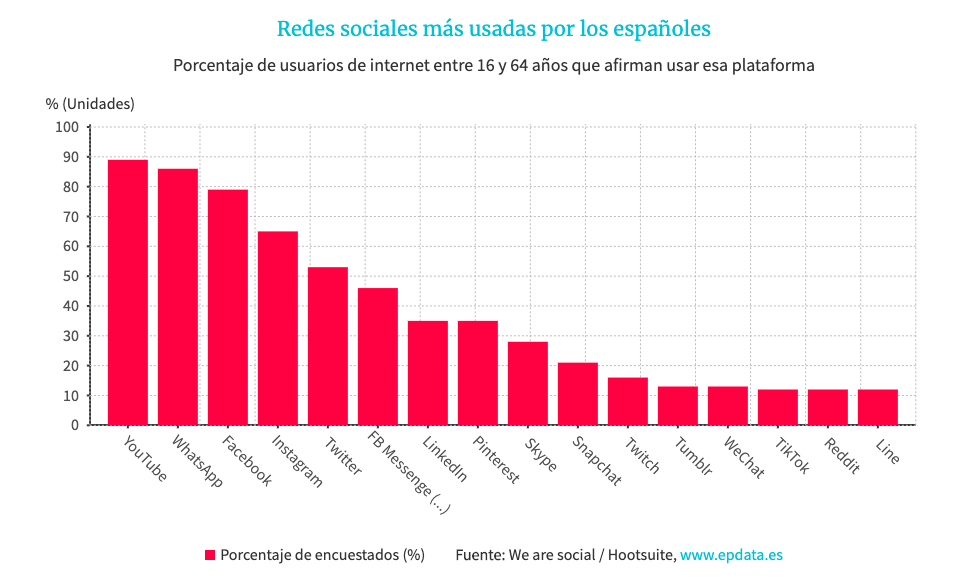 redes-sociales-espana
